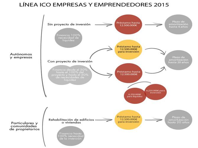 Cómo puede un emprendedor solicitar financiación al ICO | Debitoor